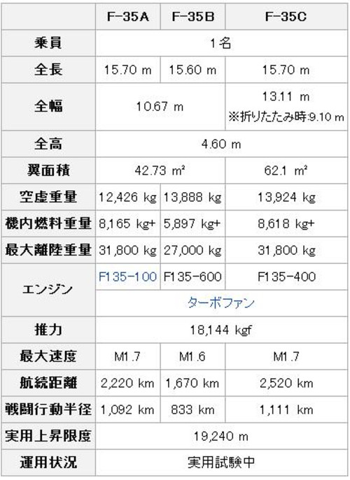 F35_dimensions_2