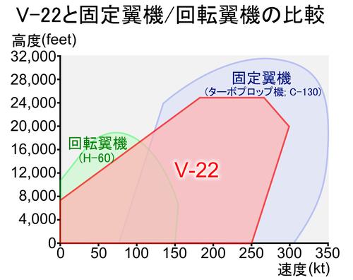V22_osprey_vs_aircraft_helicopter_j