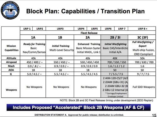F35_master_plan
