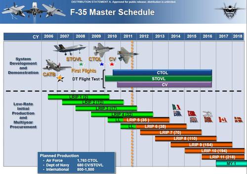 F35_master_schedule