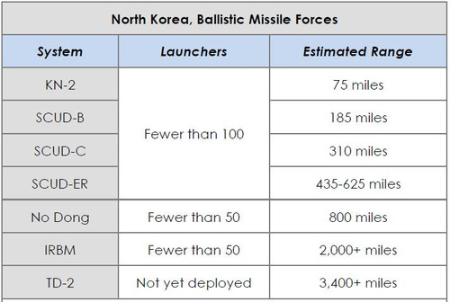 North_korea_ballistic_missile_force